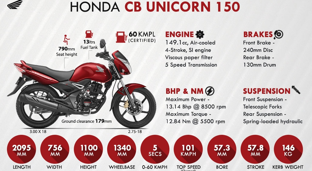 Honda Cb Unicorn 150cc Bike 2017 Launch Date Price In